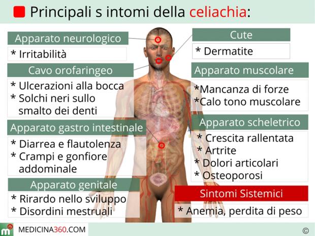 celiachia-sintomi_700x525